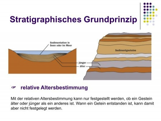 Radiometrische datierung christian view