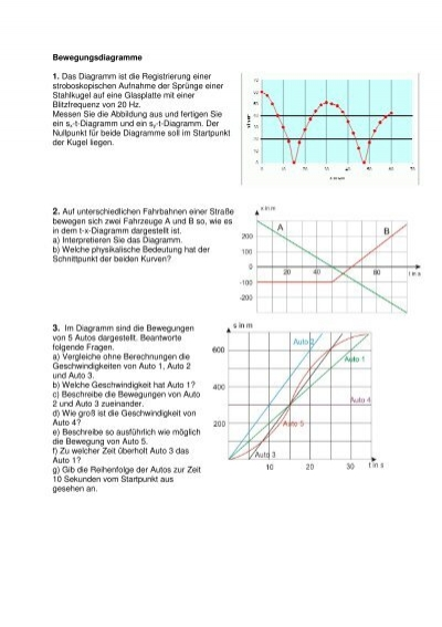 Bewegungsdiagramme 1. Das Diagramm ist die Registrierung einer ...