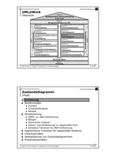 UML@Work Zustandsdiagramm
