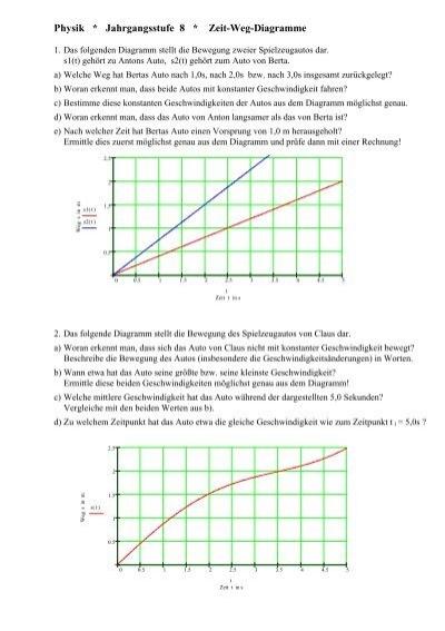 Physik * Jahrgangsstufe 8 * Zeit-Weg-Diagramme