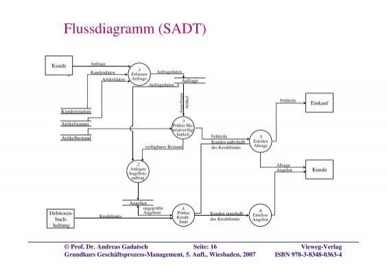 Kunde Flussdiagramm (SADT