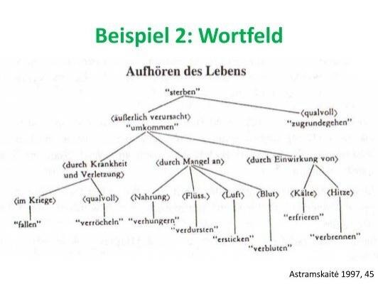 beispiel 1 wortfeld astr - Wortfelder Beispiele