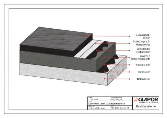 w rmed mmung unter gussasphaltestrich ohne glapor. Black Bedroom Furniture Sets. Home Design Ideas