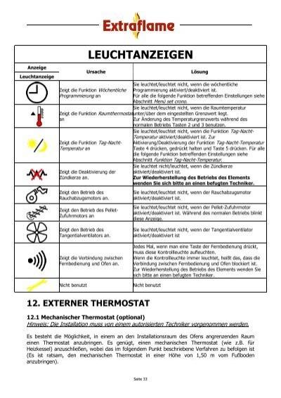 Anzeige Display D1 GAS VE