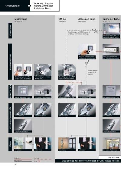 ausweis tastatur schl. Black Bedroom Furniture Sets. Home Design Ideas