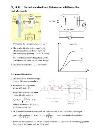 Arbeitsblatt Elektronen-Ablenkröhre