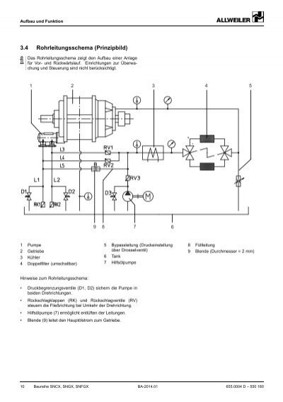 Aufbau und Funktion 3.4 R