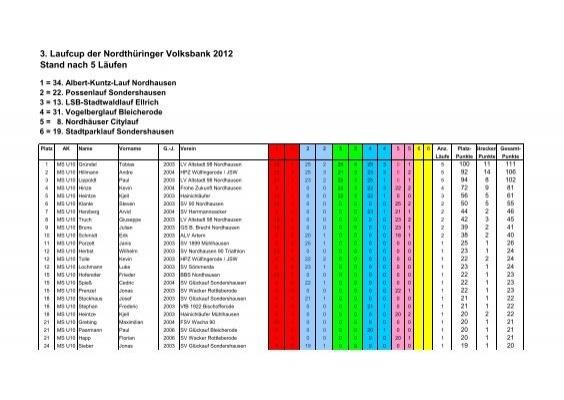 genießen Sie besten Preis am besten auswählen Qualitätsprodukte Laufcup 2012, Stand nach 5 Läufen - Nordthüringer Volksbank eG