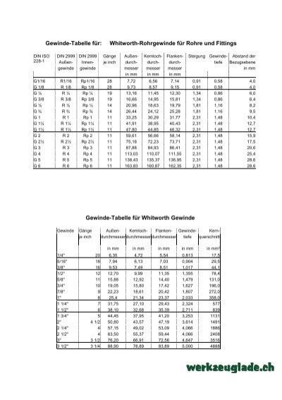 Gewinde tabelle f r whitworth rohrgewinde f r for Innendekoration tagerwilen