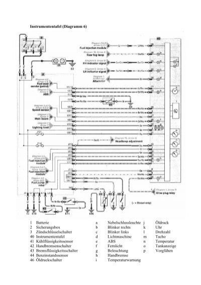 Instrumententafel (Diagra