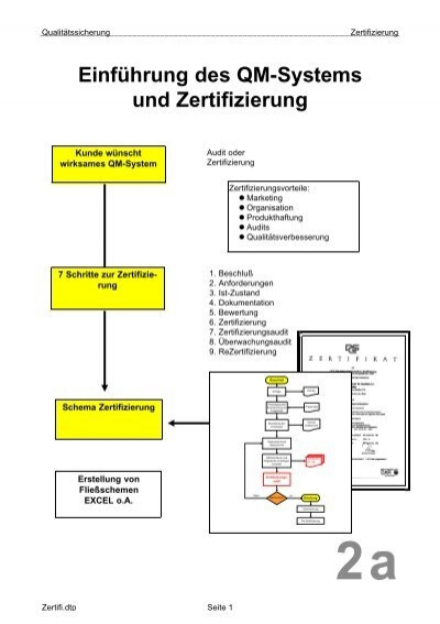 Einführung des QM-Systems und Zertifizierung