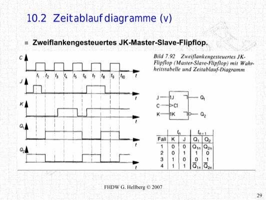 10.2 Zeitablaufdiagramme