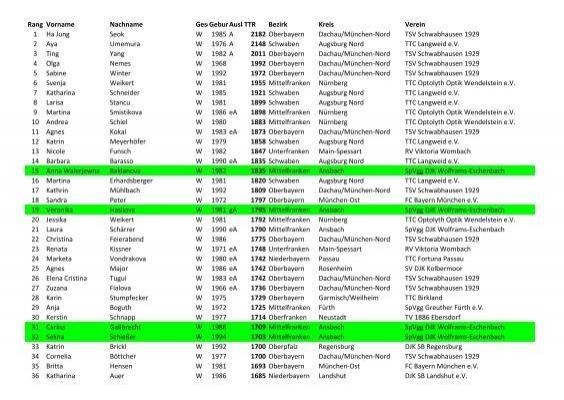 faulbach girls Girls freundin hure,  97906 faulbach foot fetisch club 91790 burgsalach whatsapp nummern für fussfetisch austausch sexpartner suche basel 08606 triebel (vogtland.