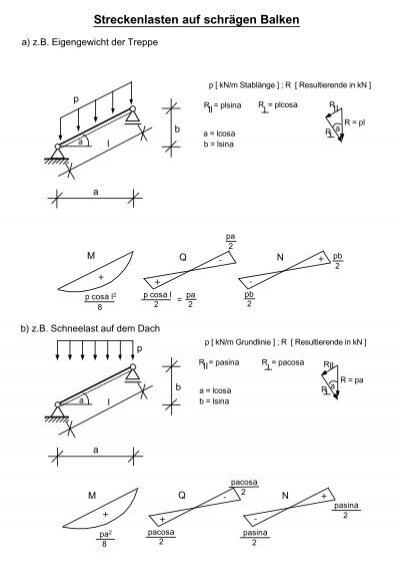 Streckenlasten auf schr gen balken for Statik balken