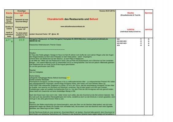 Charakteristik Des Restaurants Und Befund A2 10 9 Aktuelle