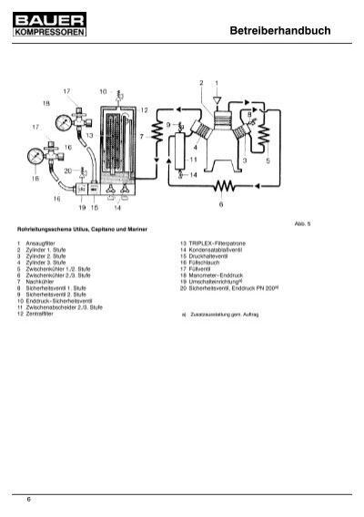 Rohrleitungsschema Utilus