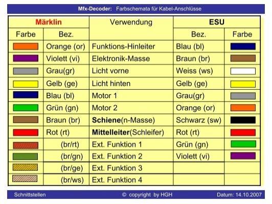 Märklin ESU (br/gn) Ext. Funktion 2 Violett (vi) (br/ge) Ext ...