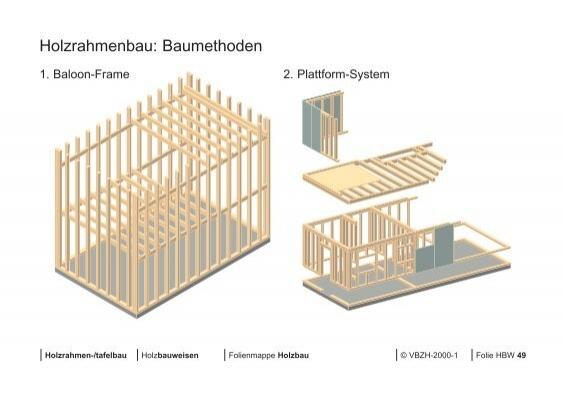 Holzrahmenbau deckenanschluss  Merkmale: - Geringer tech