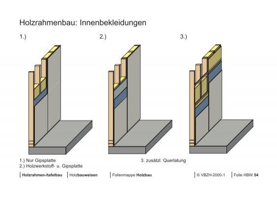 Holzrahmenbau: Innenbekle