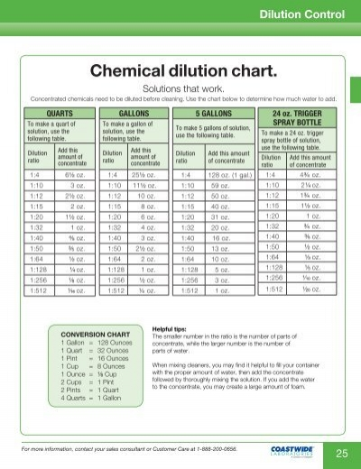 Chemical dilution chart.