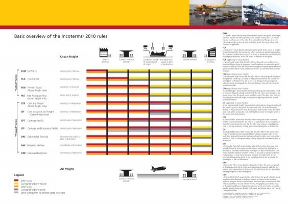 main features of incoterms 2010 The incoterms 2010 can be used for international and domestic sales (previous  versions only covered international transactions) we lost four terms (des, deq, .