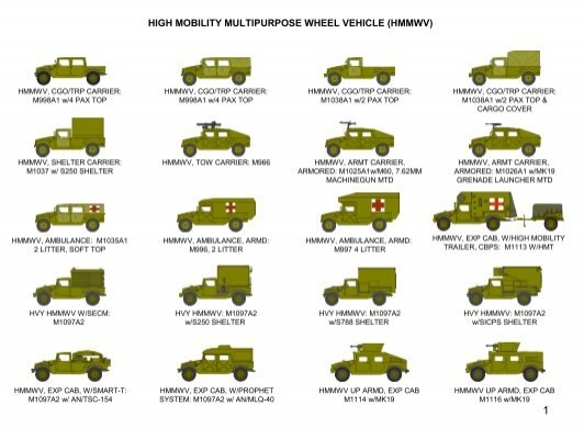 Resultado de imagen para High Mobility Multipurpose Wheeled Vehicle (HMMWV)