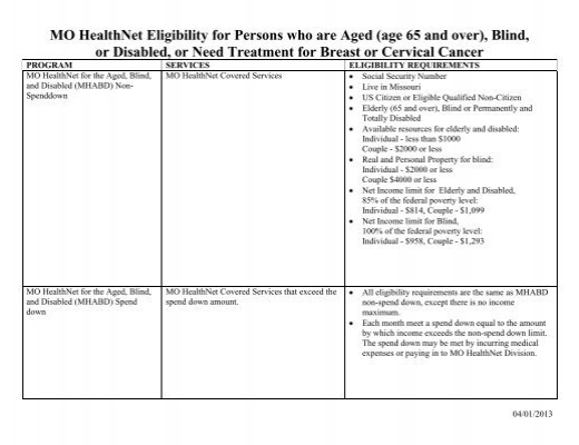 Mo Healthnet Eligibility For Persons Who Are Aged Missouri