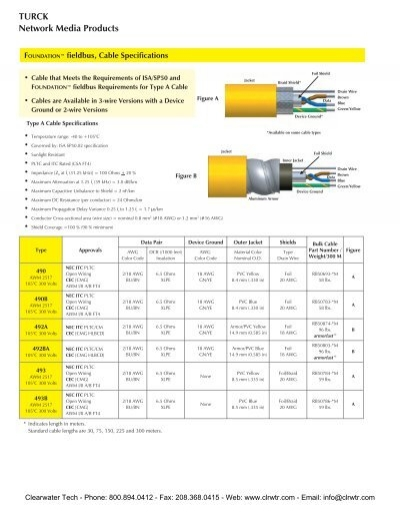 TURCK FOUNDATION Fieldbus Cables & Cordsets - Clearwater ... | Turck 12 Pin Wiring Diagram |  | Yumpu