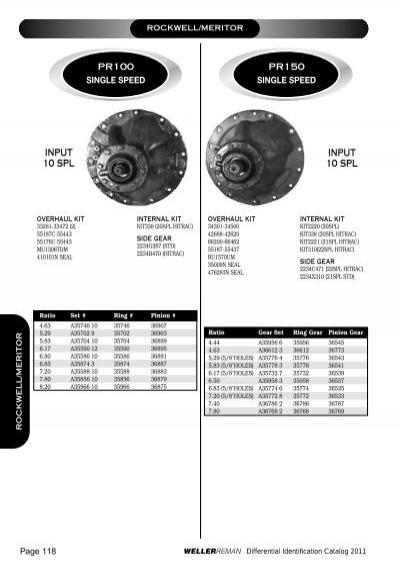 Meritor Axle Parts Catalog : Rockwell meritor overhaul