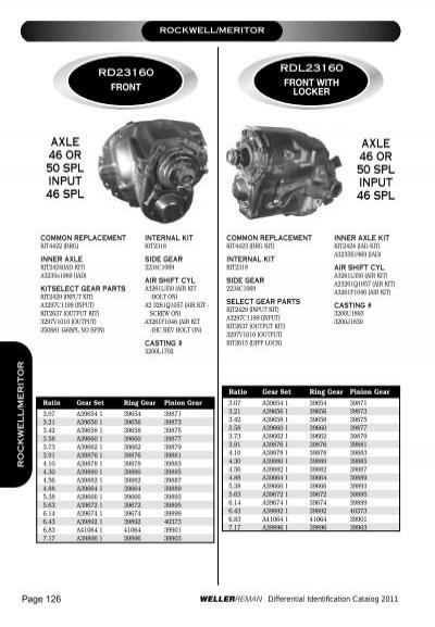 Meritor Axle Parts Catalog : Rockwell meritor axle