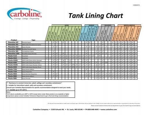 Tank Lining Chart