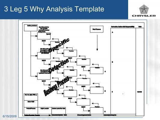 3 Leg 5 Why Analysis Temp