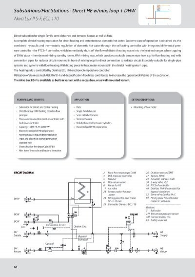 Substation for Substation pdf