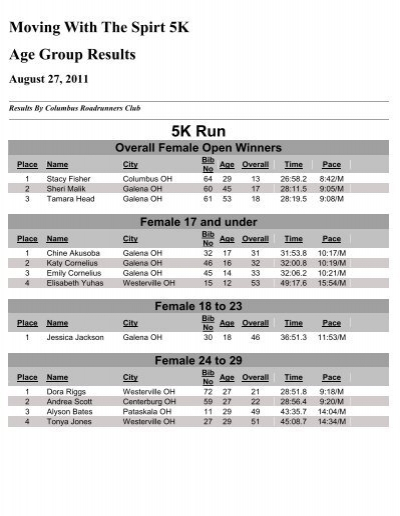 Moving With The Spirt 5K Age Group Results Run