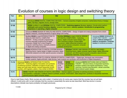Evolution Of Courses In Logic Design And Switching Theory