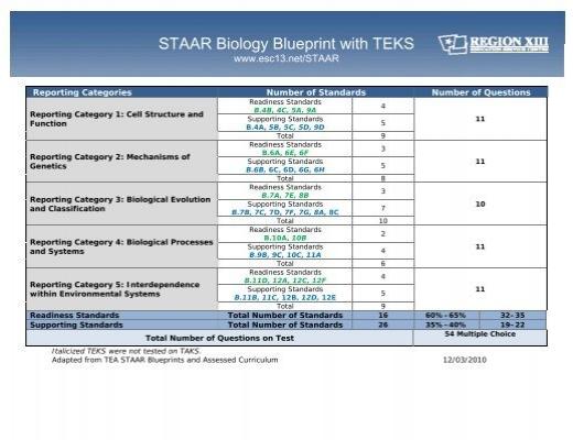 staar biology blueprint with teks. Black Bedroom Furniture Sets. Home Design Ideas