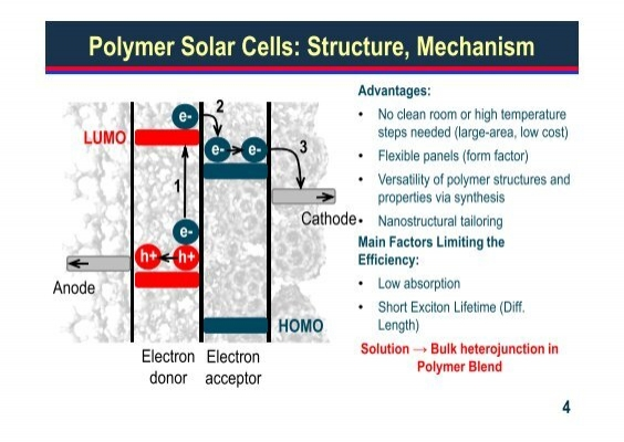 Anode Polymer Solar Cells