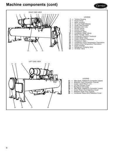 Machine components (cont)
