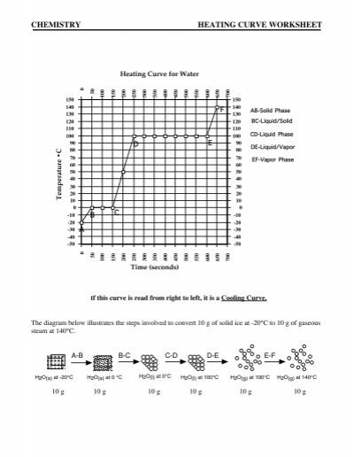 CHEMISTRY HEATING CURVE WORKSHEET  Comcast.net