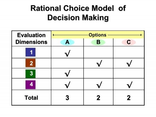 decision model of choice