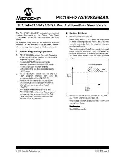 PIC16F627A/628A/648A Rev. A Silicon/Data Sheet Errata
