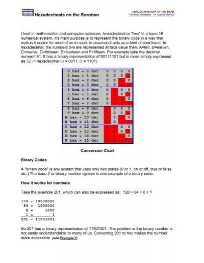 Hexadecimals On The Soroban