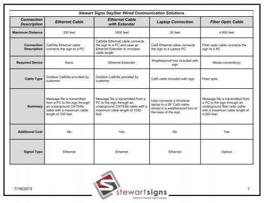 wired communication methods j m stewart signs