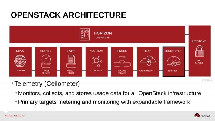 Beau OPENSTACK ARCHITECTURE HO