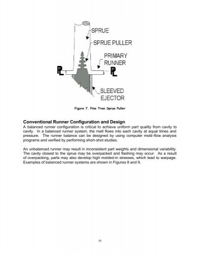sprue manufacturing figure 7 pine tree sprue