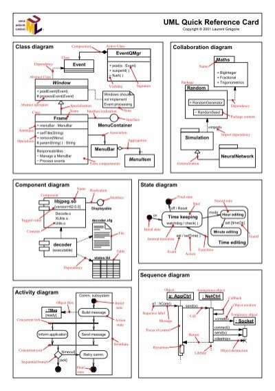 Uml quick reference card 26677572g ccuart Images