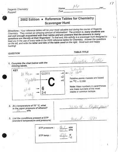 Stp Chemistry Chart