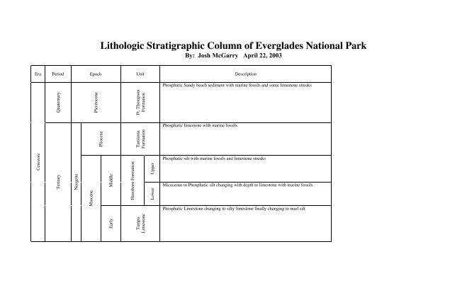 Lithologic Stratigraphic Column Of Everglades National Park
