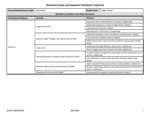 Geometry Scope and Sequence - Standards Toolkit - Denver