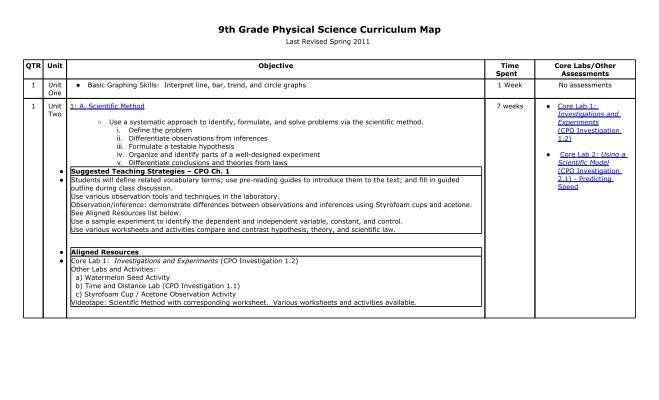 9th Grade Physical Science Curriculum Map